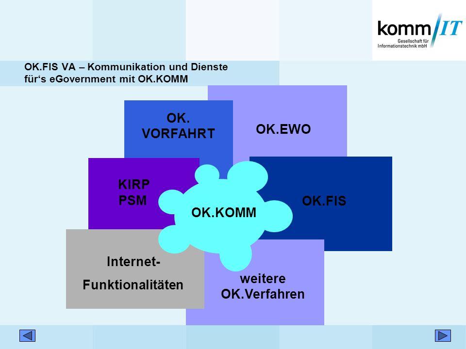 OK.FIS VA – Kommunikation und Dienste fürs eGovernment mit OK.KOMM OK.EWO OK. VORFAHRT OK.FIS weitere OK.Verfahren KIRP PSM Internet- Funktionalitäten