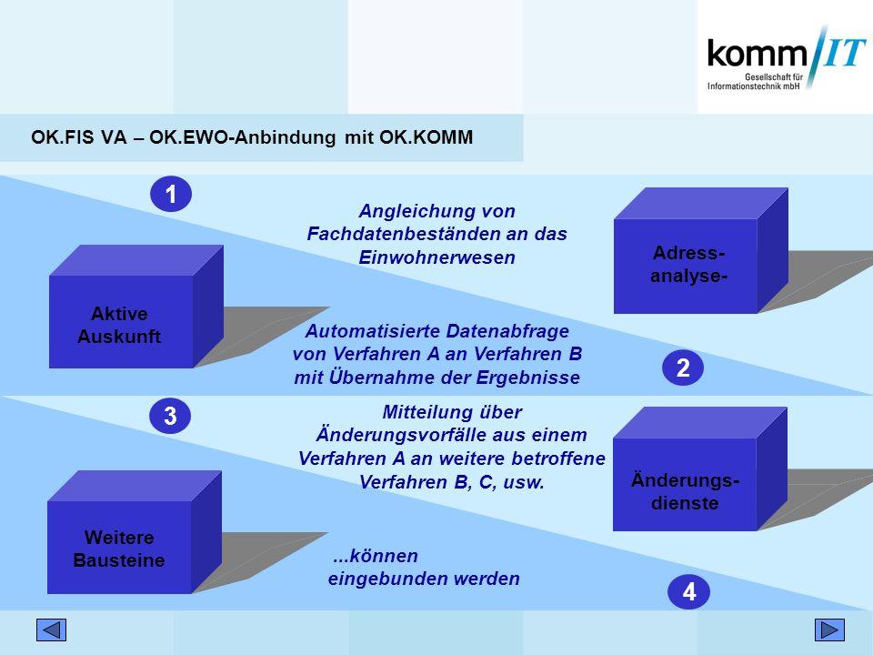 OK.FIS VA – OK.EWO-Anbindung mit OK.KOMM Aktive Auskunft 2 Automatisierte Datenabfrage von Verfahren A an Verfahren B mit Übernahme der Ergebnisse Adr