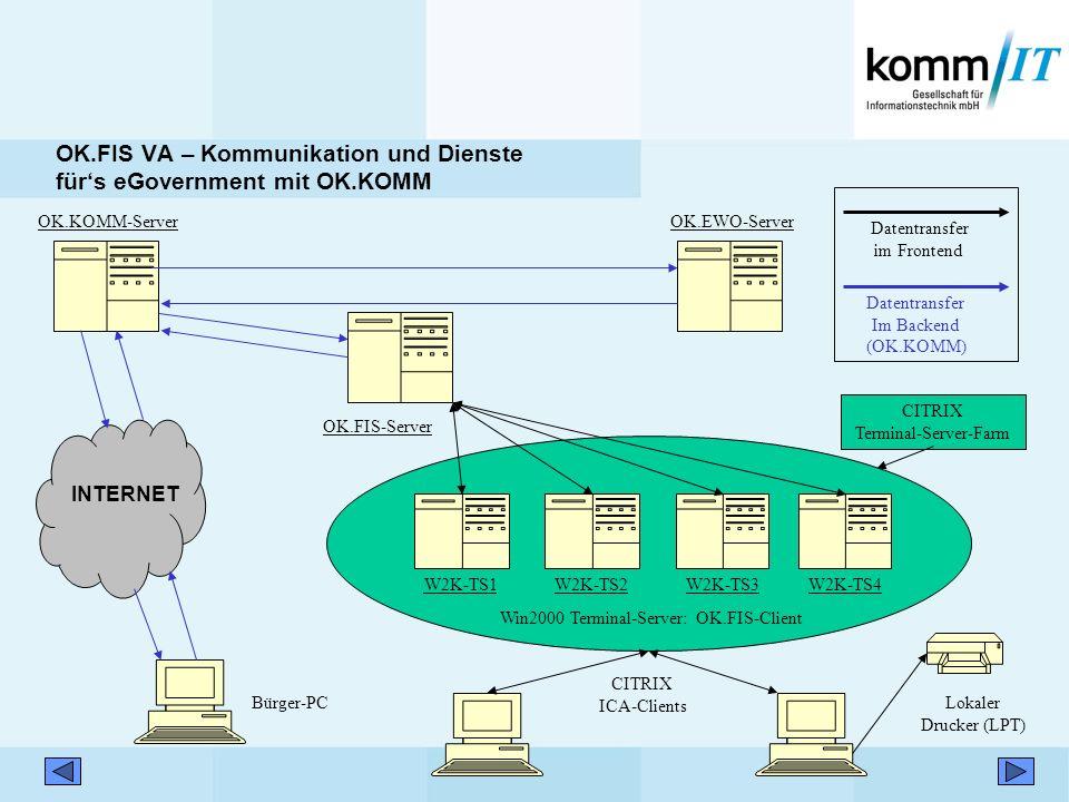 OK.FIS-Server W2K-TS1W2K-TS2W2K-TS3 CITRIX Terminal-Server-Farm Win2000 Terminal-Server: OK.FIS-Client Lokaler Drucker (LPT) W2K-TS4 CITRIX ICA-Client
