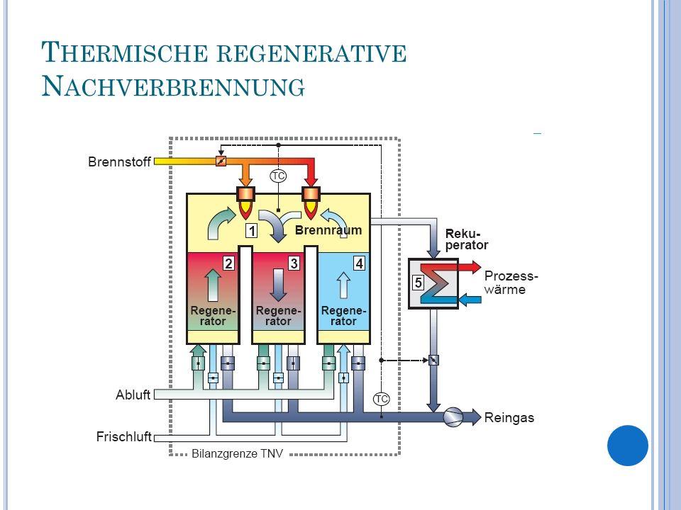 T HERMISCHE REGENERATIVE N ACHVERBRENNUNG