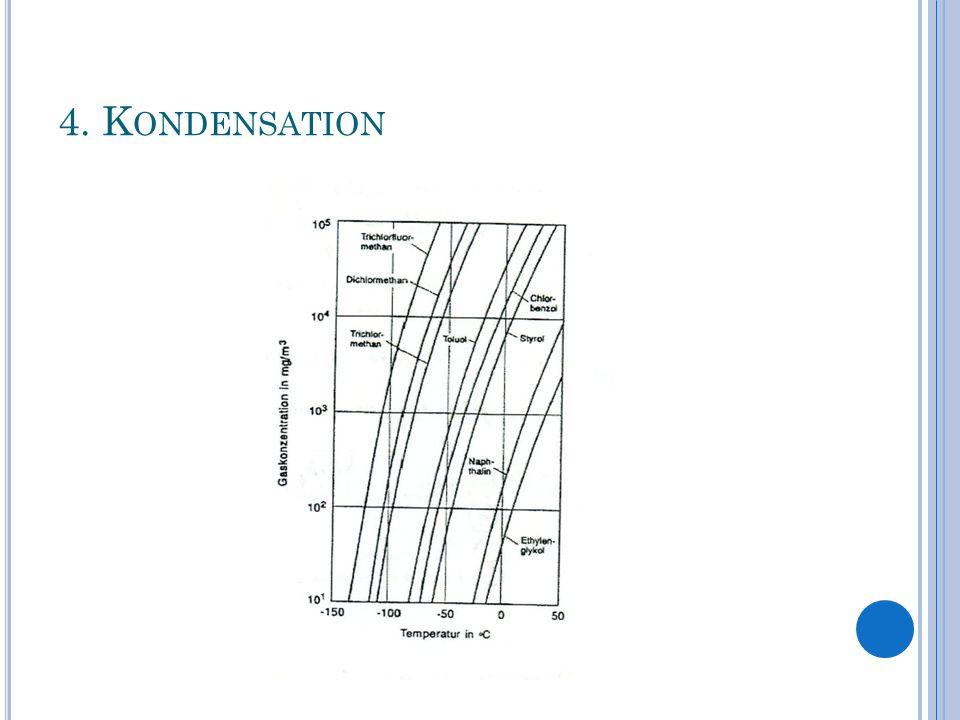 4. K ONDENSATION