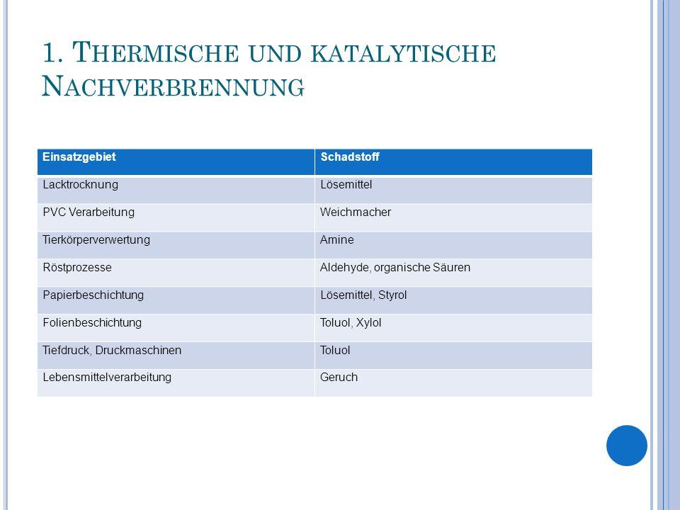 1. T HERMISCHE UND KATALYTISCHE N ACHVERBRENNUNG EinsatzgebietSchadstoff LacktrocknungLösemittel PVC VerarbeitungWeichmacher TierkörperverwertungAmine