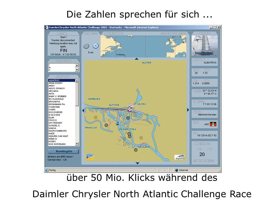 Die Zahlen sprechen für sich... über 50 Mio. Klicks während des Daimler Chrysler North Atlantic Challenge Race