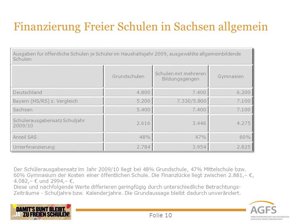 Folie 10 Der Schülerausgabensatz im Jahr 2009/10 liegt bei 48% Grundschule, 47% Mittelschule bzw. 60% Gymnasium der Kosten einer öffentlichen Schule.