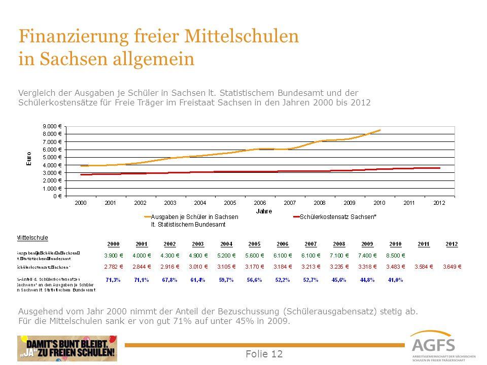 Folie 12 Finanzierung freier Mittelschulen in Sachsen allgemein Ausgehend vom Jahr 2000 nimmt der Anteil der Bezuschussung (Schülerausgabensatz) steti