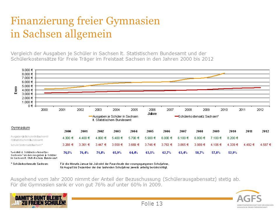 Folie 13 Finanzierung freier Gymnasien in Sachsen allgemein Ausgehend vom Jahr 2000 nimmt der Anteil der Bezuschussung (Schülerausgabensatz) stetig ab
