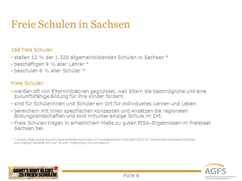 Folie 6 Freie Schulen in Sachsen 168 freie Schulen stellen 12 % der 1.320 allgemeinbildenden Schulen in Sachsen * beschäftigen 9 % aller Lehrer * besc
