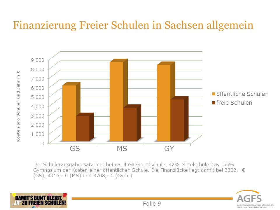 Folie 9 Der Schülerausgabensatz liegt bei ca. 45% Grundschule, 42% Mittelschule bzw. 55% Gymnasium der Kosten einer öffentlichen Schule. Die Finanzlüc