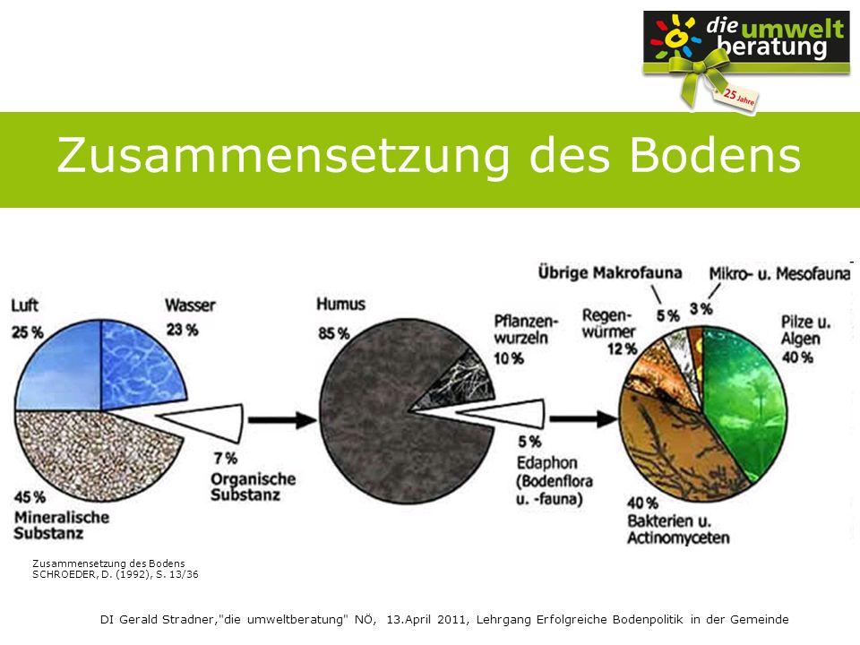 DI Gerald Stradner, die umweltberatung NÖ, 13.April 2011, Lehrgang Erfolgreiche Bodenpolitik in der Gemeinde Bodenschutz = Klimaschutz im Humus von Böden viel Kohlenstoff gespeichert Boden ist ein wichtiger Ausgleichskörper im globalen Kohlenstoffhaushalt auf Grund des Zusammenhangs zwischen Klima und Boden Gründung des Europäischen Bodenbündnisses (ELSA)