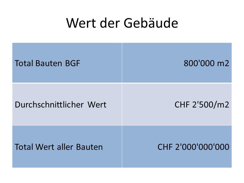 Wert der Gebäude Total Bauten BGF800'000 m2 Durchschnittlicher WertCHF 2'500/m2 Total Wert aller BautenCHF 2'000'000'000