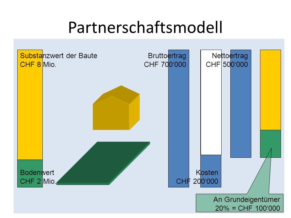 Partnerschaftsmodell Bodenwert CHF 2 Mio. Substanzwert der Baute CHF 8 Mio. Bruttoertrag CHF 700000 Kosten CHF 200000 Nettoertrag CHF 500000 An Grunde