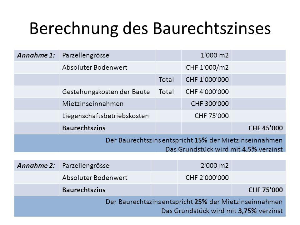 Berechnung des Baurechtszinses Annahme 1:Parzellengrösse1'000 m2 Absoluter BodenwertCHF 1'000/m2 TotalCHF 1'000'000 Gestehungskosten der BauteTotalCHF