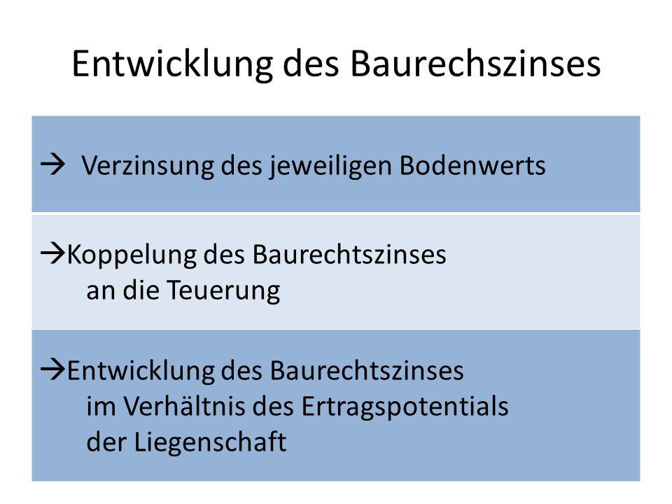 Entwicklung des Baurechszinses Verzinsung des jeweiligen Bodenwerts Koppelung des Baurechtszinses an die Teuerung Entwicklung des Baurechtszinses im V
