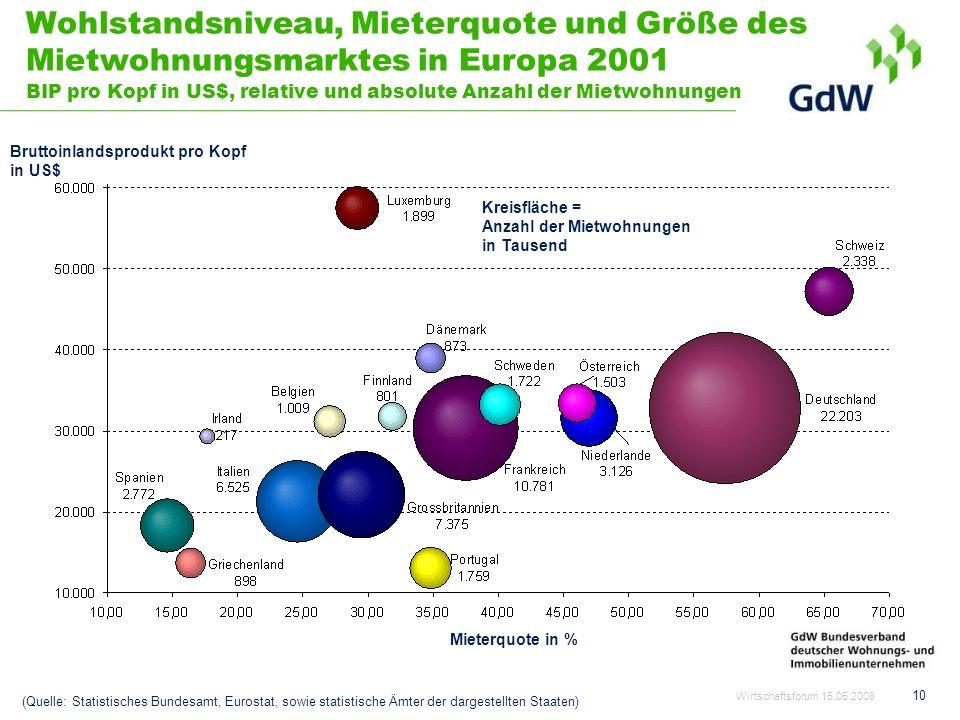 Wohlstandsniveau, Mieterquote und Größe des Mietwohnungsmarktes in Europa 2001 BIP pro Kopf in US$, relative und absolute Anzahl der Mietwohnungen Bru