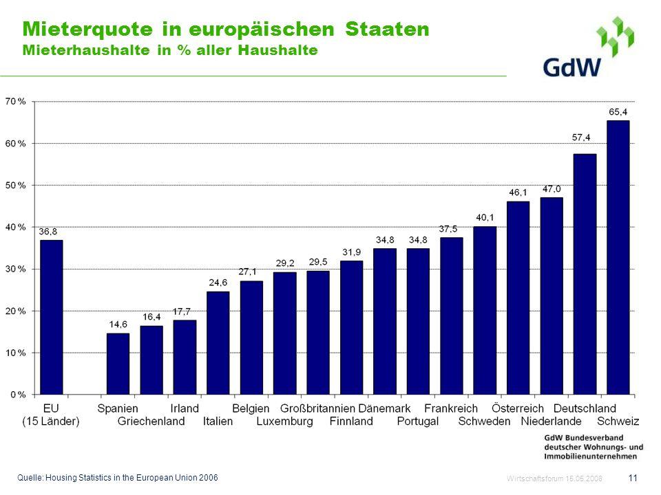 Mieterquote in europäischen Staaten Mieterhaushalte in % aller Haushalte Quelle: Housing Statistics in the European Union 2006 11 Wirtschaftsforum 15.