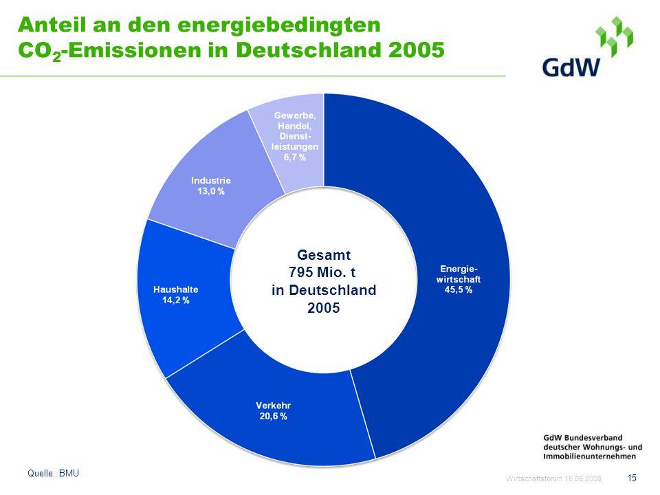 Anteil an den energiebedingten CO 2 - Emissionen in Deutschland 2005 Wirtschaftsforum 15.05.2008 15 Gesamt 795 Mio. t in Deutschland 2005 Quelle: BMU