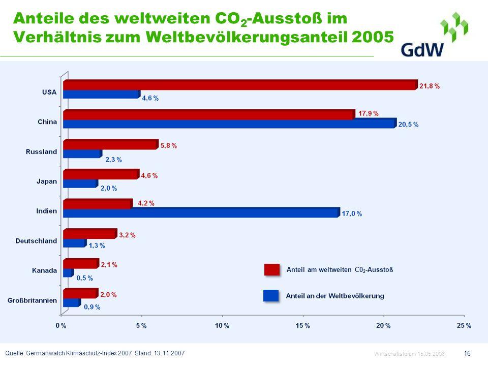 Anteile des weltweiten CO 2 -Ausstoß im Verhältnis zum Weltbevölkerungsanteil 2005 Wirtschaftsforum 15.05.2008 16 Quelle: Germanwatch Klimaschutz-Inde