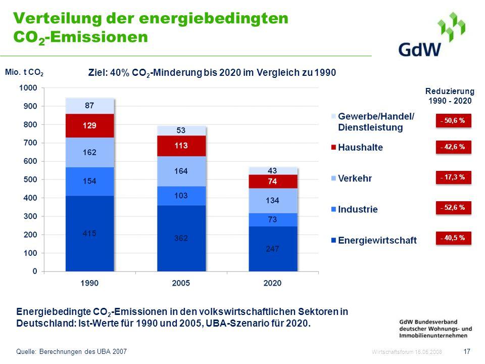 Verteilung der energiebedingten CO 2 -Emissionen 17 Ziel: 40% CO 2 -Minderung bis 2020 im Vergleich zu 1990 Quelle: Berechnungen des UBA 2007 Energieb