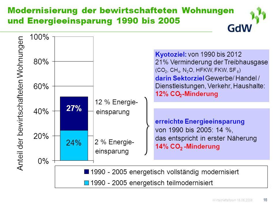 18 Modernisierung der bewirtschafteten Wohnungen und Energieeinsparung 1990 bis 2005 27% 24% 0% 20% 40% 60% 80% 100% Anteil der bewirtschafteten Wohnu