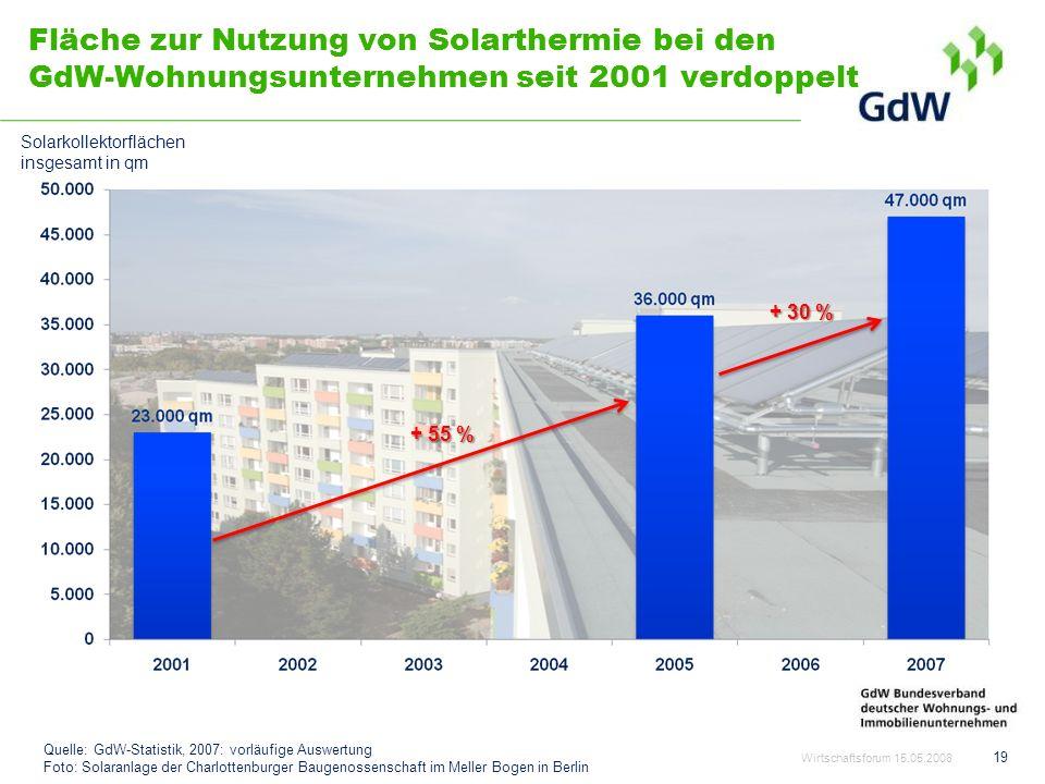 Fläche zur Nutzung von Solarthermie bei den GdW-Wohnungsunternehmen seit 2001 verdoppelt Wirtschaftsforum 15.05.2008 19 Quelle: GdW-Statistik, 2007: v