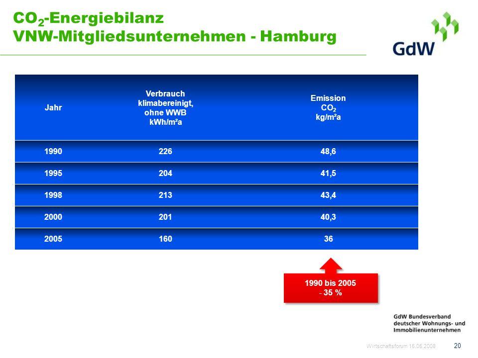 CO 2 -Energiebilanz VNW-Mitgliedsunternehmen - Hamburg 20 Wirtschaftsforum 15.05.2008 Jahr Verbrauch klimabereinigt, ohne WWB kWh/m²a Emission CO 2 kg