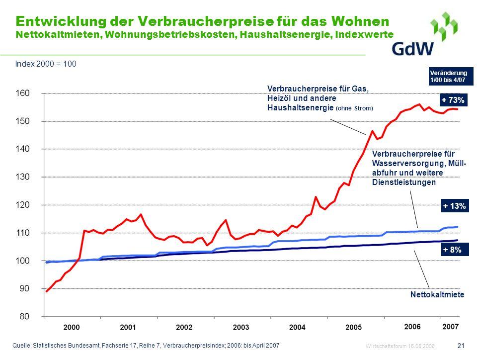 21 Entwicklung der Verbraucherpreise für das Wohnen Nettokaltmieten, Wohnungsbetriebskosten, Haushaltsenergie, Indexwerte Verbraucherpreise für Gas, H