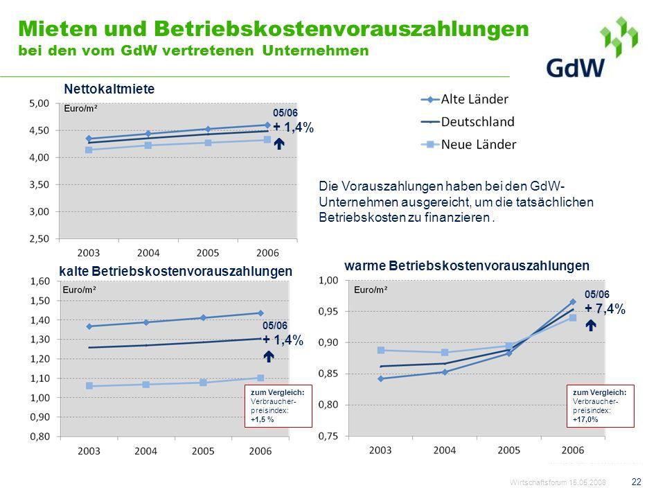 Mieten und Betriebskostenvorauszahlungen bei den vom GdW vertretenen Unternehmen kalte Betriebskostenvorauszahlungen Nettokaltmiete warme Betriebskost