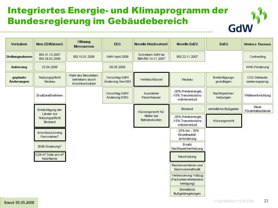 Integriertes Energie- und Klimaprogramm der Bundesregierung im Gebäudebereich Wirtschaftsforum 15.05.2008 23 Stand 09.05.2008
