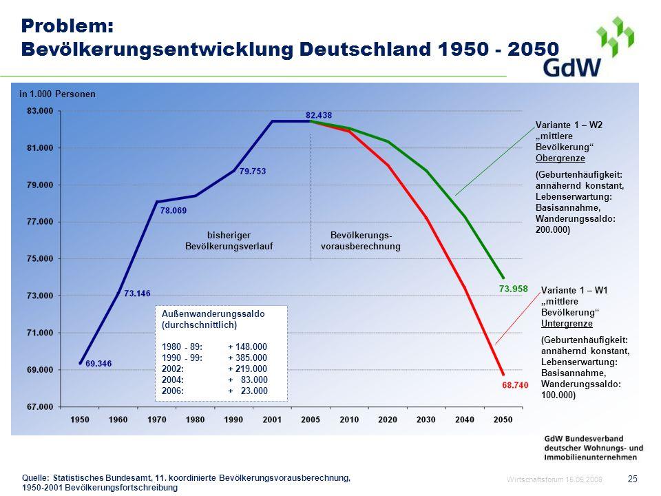 25 Problem: Bevölkerungsentwicklung Deutschland 1950 - 2050 Variante 1 – W2 mittlere Bevölkerung Obergrenze (Geburtenhäufigkeit: annähernd konstant, L