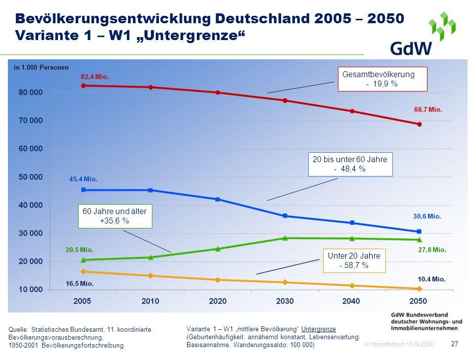 27 Bevölkerungsentwicklung Deutschland 2005 – 2050 Variante 1 – W1 Untergrenze in 1.000 Personen Quelle: Statistisches Bundesamt, 11. koordinierte Bev