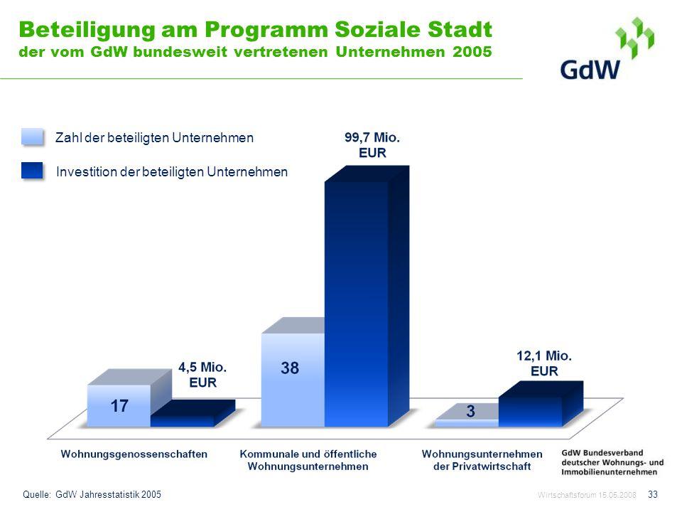 Beteiligung am Programm Soziale Stadt der vom GdW bundesweit vertretenen Unternehmen 2005 Wirtschaftsforum 15.05.2008 33 Quelle: GdW Jahresstatistik 2