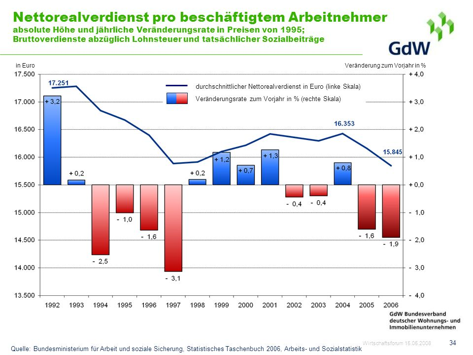 34 Nettorealverdienst pro beschäftigtem Arbeitnehmer absolute Höhe und jährliche Veränderungsrate in Preisen von 1995; Bruttoverdienste abzüglich Lohn