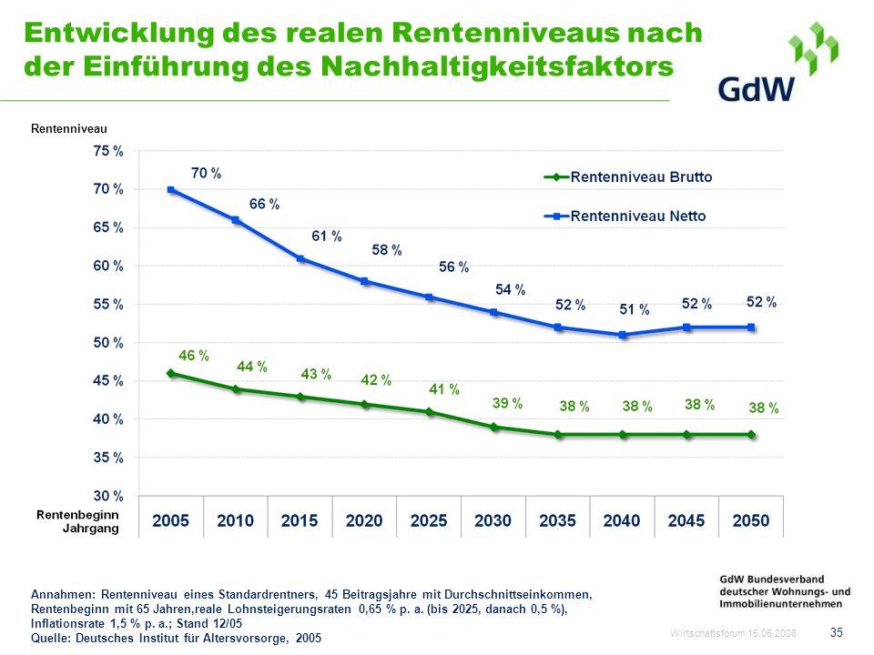 35 Entwicklung des realen Rentenniveaus nach der Einführung des Nachhaltigkeitsfaktors Annahmen: Rentenniveau eines Standardrentners, 45 Beitragsjahre