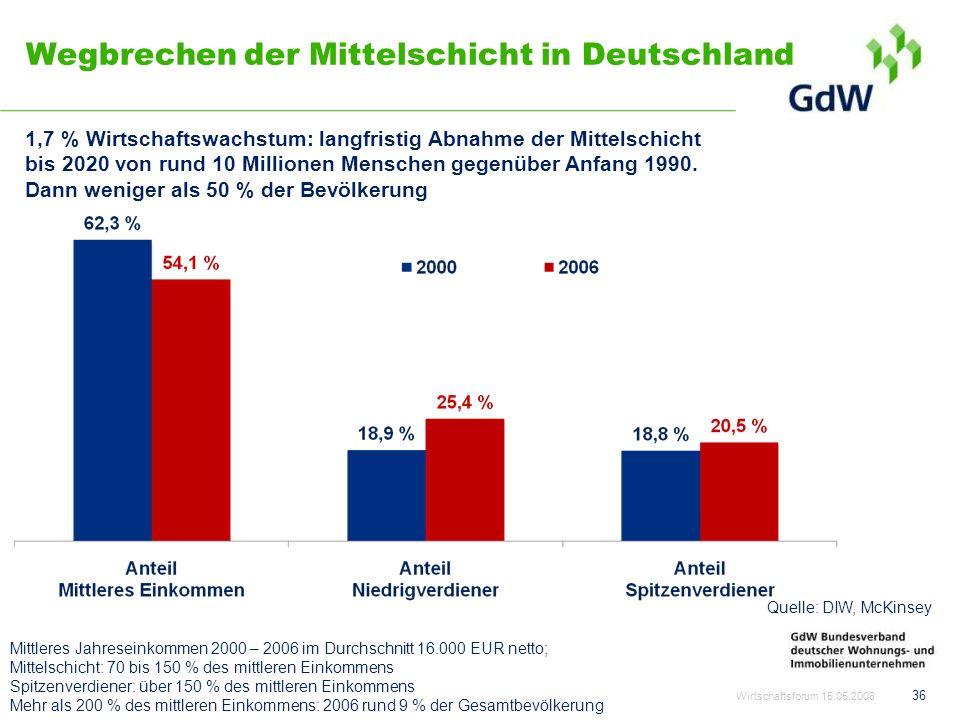 Wegbrechen der Mittelschicht in Deutschland Wirtschaftsforum 15.05.2008 36 Mittleres Jahreseinkommen 2000 – 2006 im Durchschnitt 16.000 EUR netto; Mit
