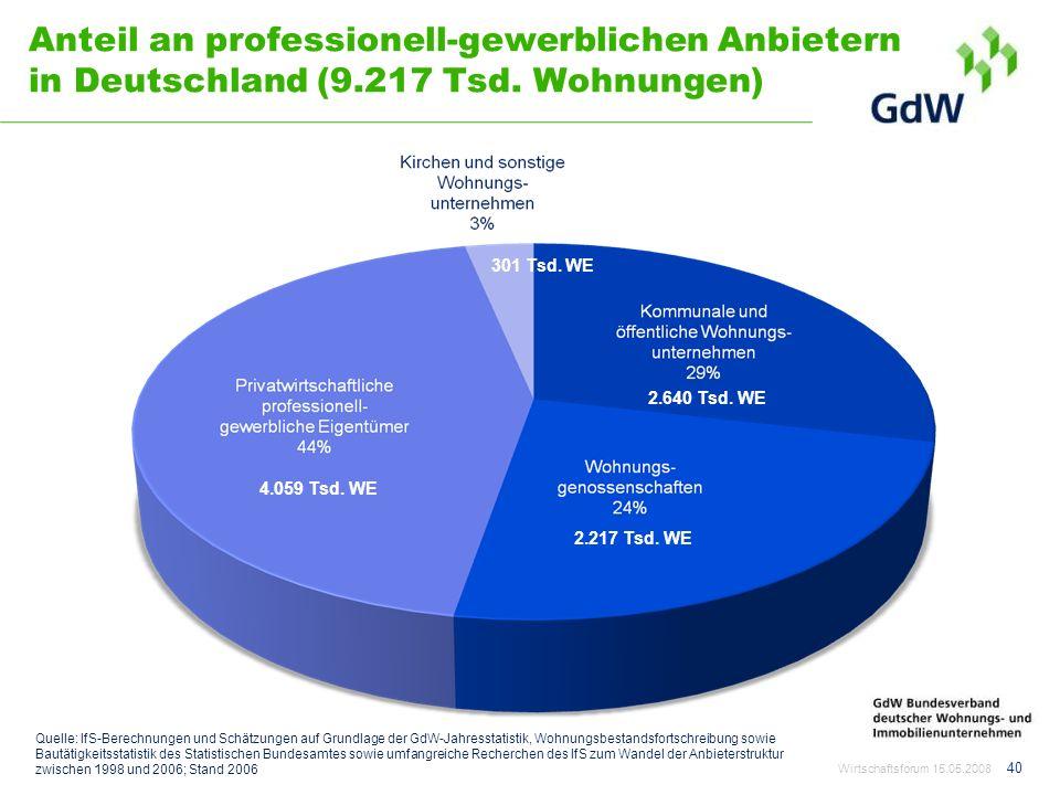 Anteil an professionell-gewerblichen Anbietern in Deutschland (9.217 Tsd. Wohnungen) Wirtschaftsforum 15.05.2008 40 301 Tsd. WE 4.059 Tsd. WE 2.217 Ts