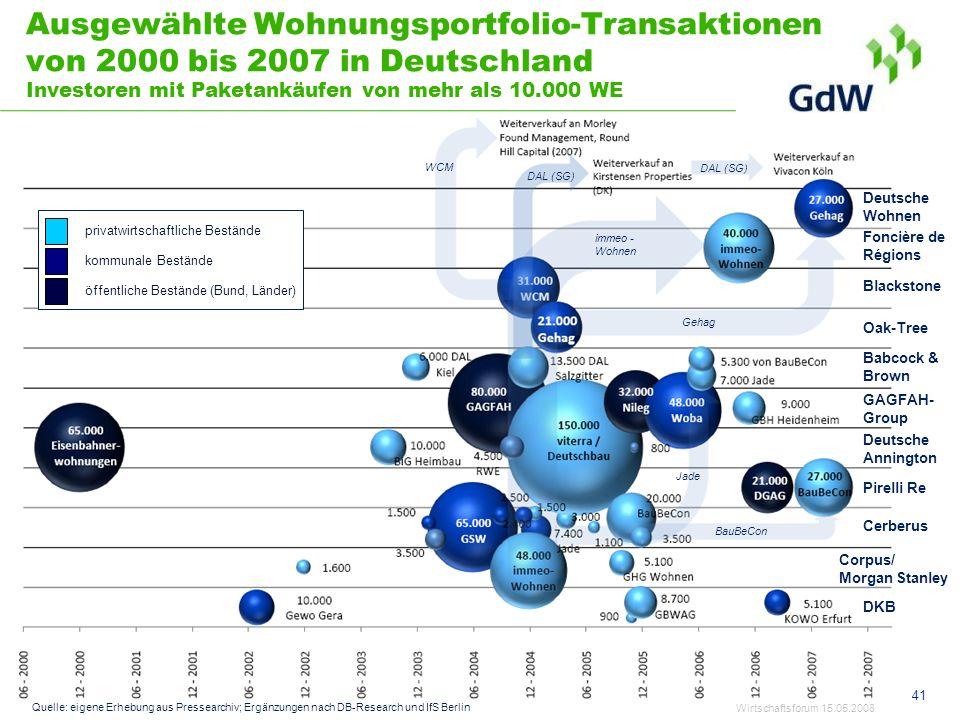 Ausgewählte Wohnungsportfolio-Transaktionen von 2000 bis 2007 in Deutschland Investoren mit Paketankäufen von mehr als 10.000 WE Corpus/ Morgan Stanle