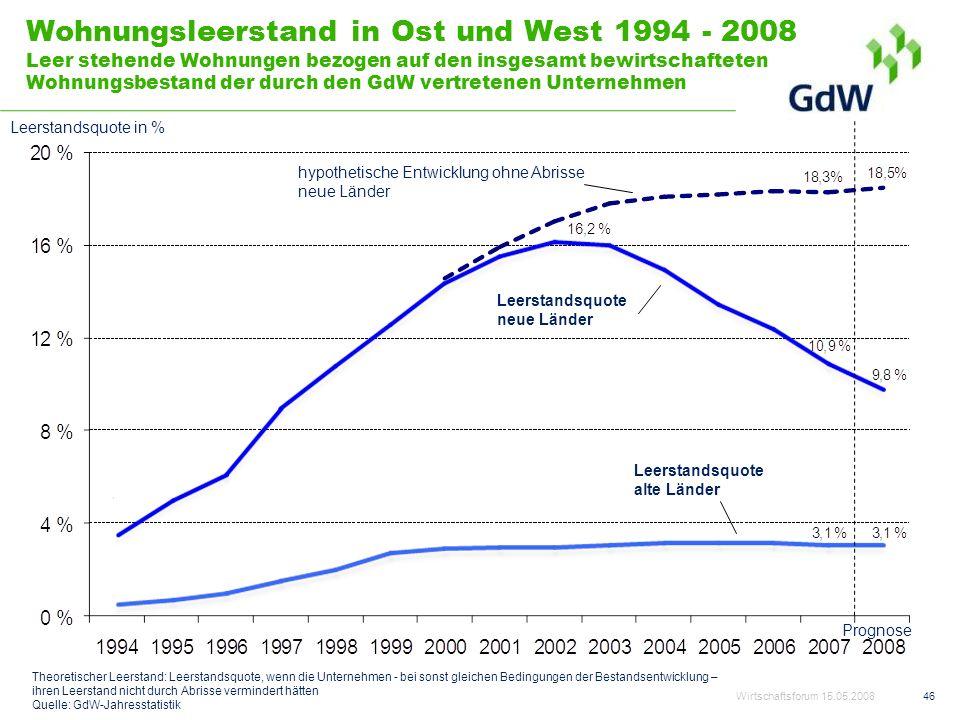 46 Wohnungsleerstand in Ost und West 1994 - 2008 Leer stehende Wohnungen bezogen auf den insgesamt bewirtschafteten Wohnungsbestand der durch den GdW