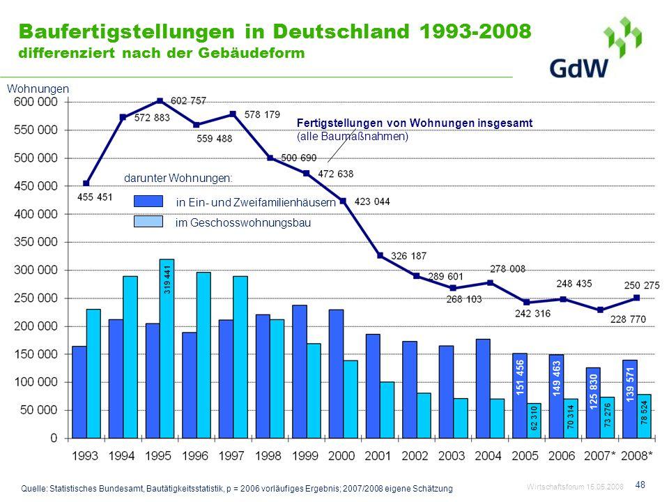 48 Baufertigstellungen in Deutschland 1993-2008 differenziert nach der Gebäudeform Wohnungen Quelle: Statistisches Bundesamt, Bautätigkeitsstatistik,