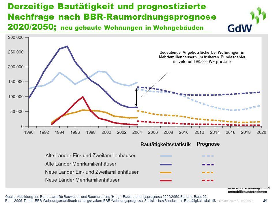 49 Derzeitige Bautätigkeit und prognostizierte Nachfrage nach BBR-Raumordnungsprognose 2020/2050; neu gebaute Wohnungen in Wohngebäuden Bedeutende Ang