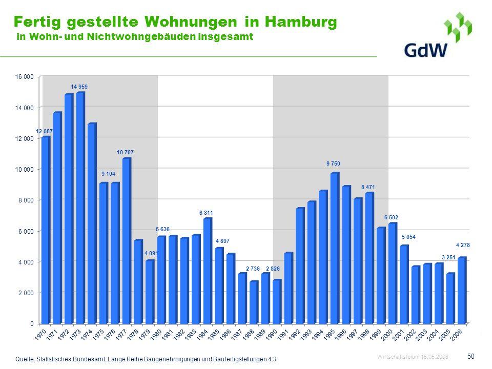 Fertig gestellte Wohnungen in Hamburg in Wohn- und Nichtwohngebäuden insgesamt 50 Quelle: Statistisches Bundesamt, Lange Reihe Baugenehmigungen und Ba