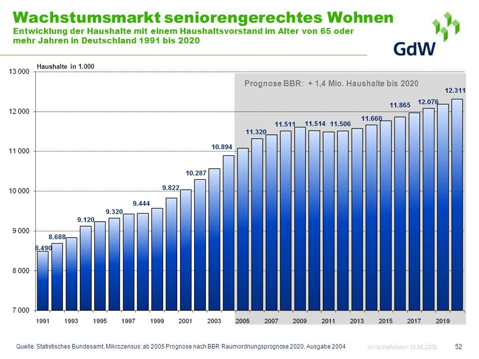 52 Wachstumsmarkt seniorengerechtes Wohnen Entwicklung der Haushalte mit einem Haushaltsvorstand im Alter von 65 oder mehr Jahren in Deutschland 1991