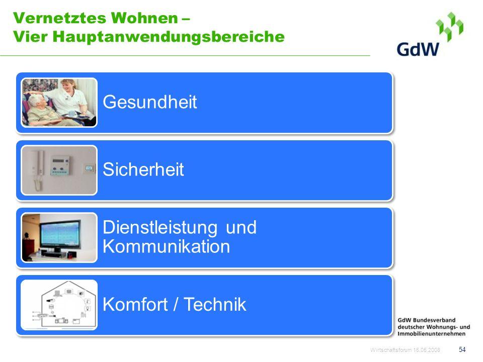 Vernetztes Wohnen – Vier Hauptanwendungsbereiche 54 Wirtschaftsforum 15.05.2008