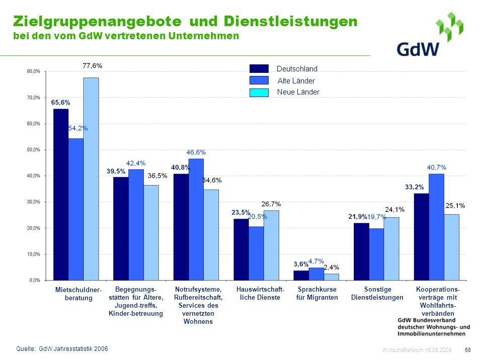 56 Zielgruppenangebote und Dienstleistungen bei den vom GdW vertretenen Unternehmen Alte Länder Neue Länder Deutschland Mietschuldner- beratung Begegn