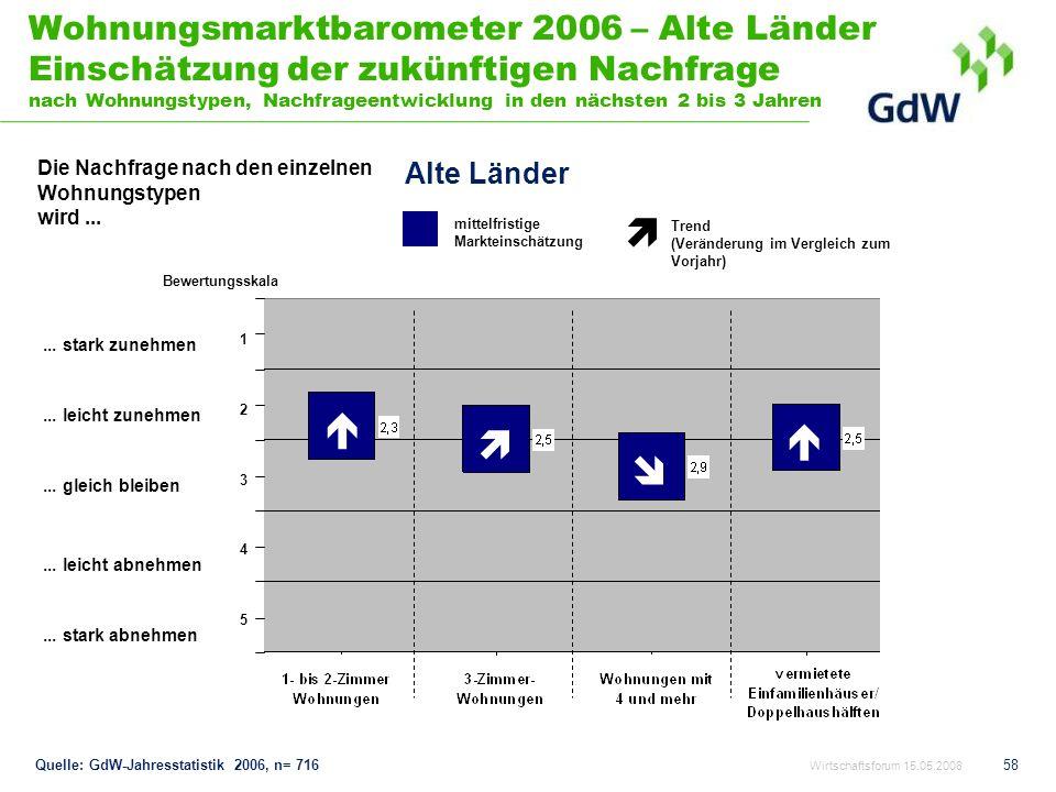 58 Wohnungsmarktbarometer 2006 – Alte Länder Einschätzung der zukünftigen Nachfrage nach Wohnungstypen, Nachfrageentwicklung in den nächsten 2 bis 3 J
