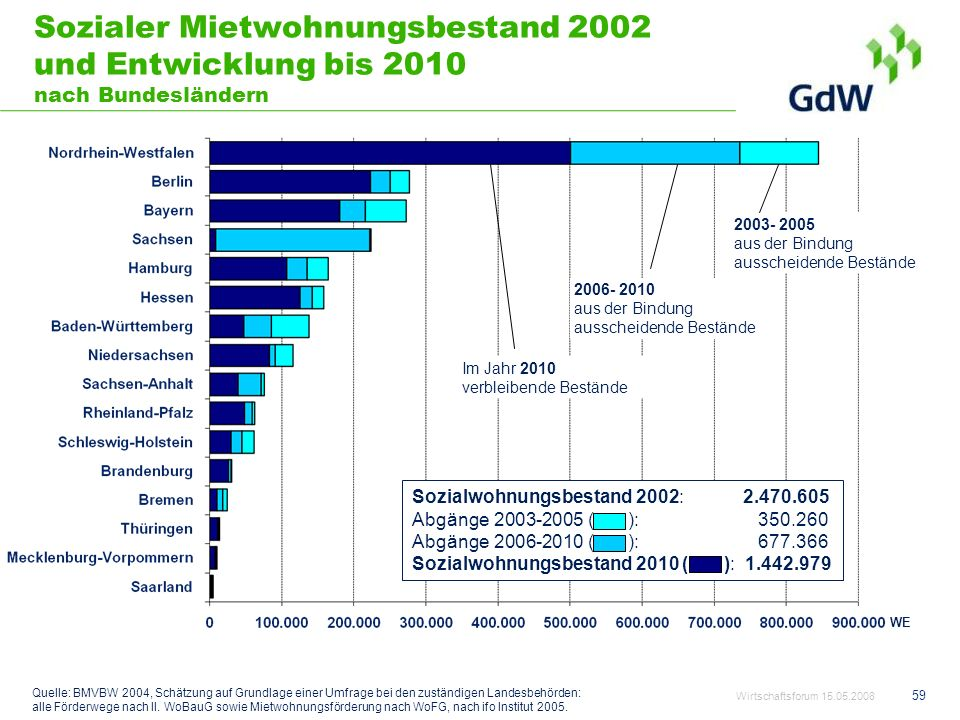 59 Sozialer Mietwohnungsbestand 2002 und Entwicklung bis 2010 nach Bundesländern Quelle: BMVBW 2004, Schätzung auf Grundlage einer Umfrage bei den zus