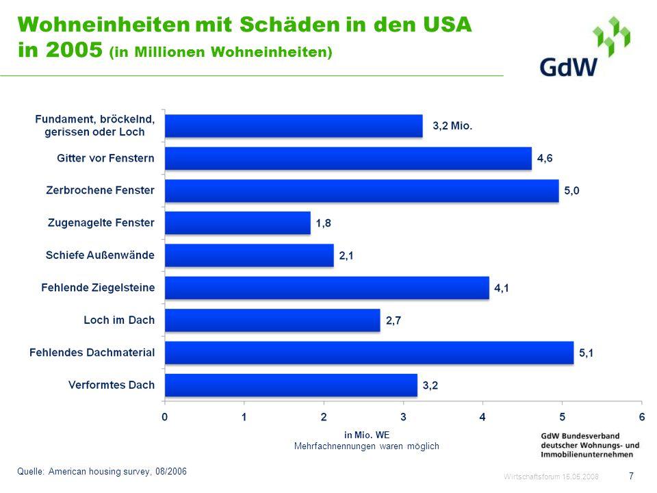 Wohneinheiten mit Schäden in den USA in 2005 (in Millionen Wohneinheiten) Wirtschaftsforum 15.05.2008 7 Quelle: American housing survey, 08/2006 in Mi