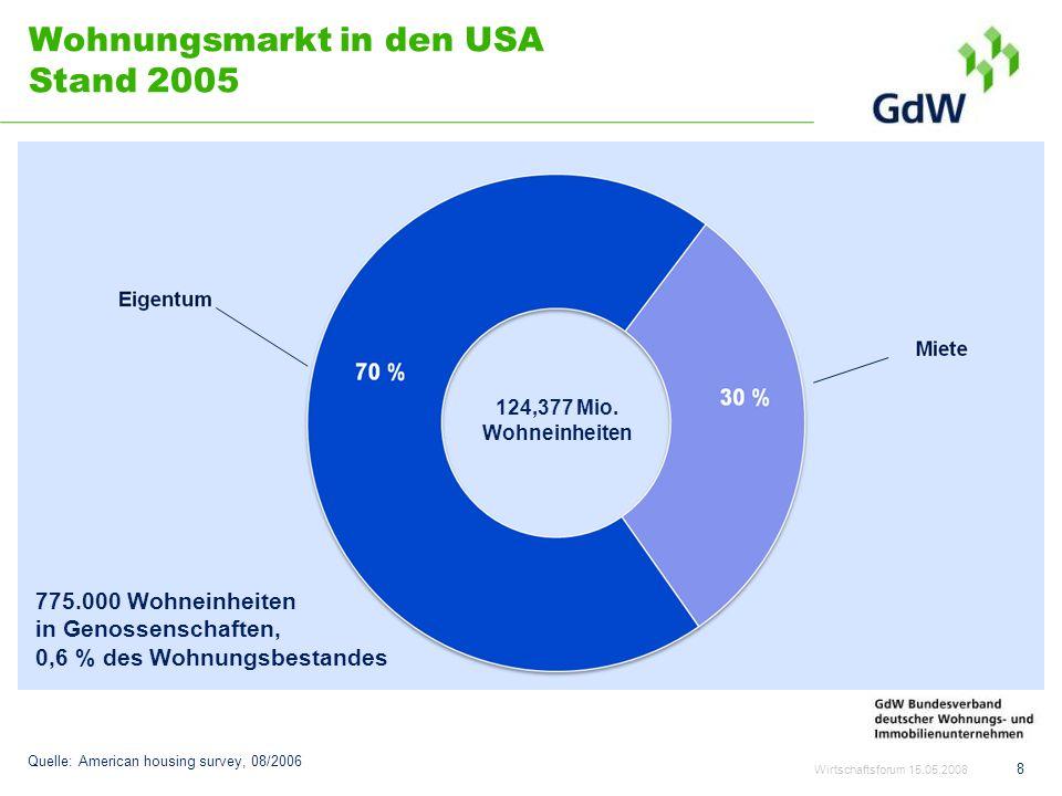Wohnungsmarkt in den USA Stand 2005 8 124,377 Mio. Wohneinheiten 775.000 Wohneinheiten in Genossenschaften, 0,6 % des Wohnungsbestandes Quelle: Americ