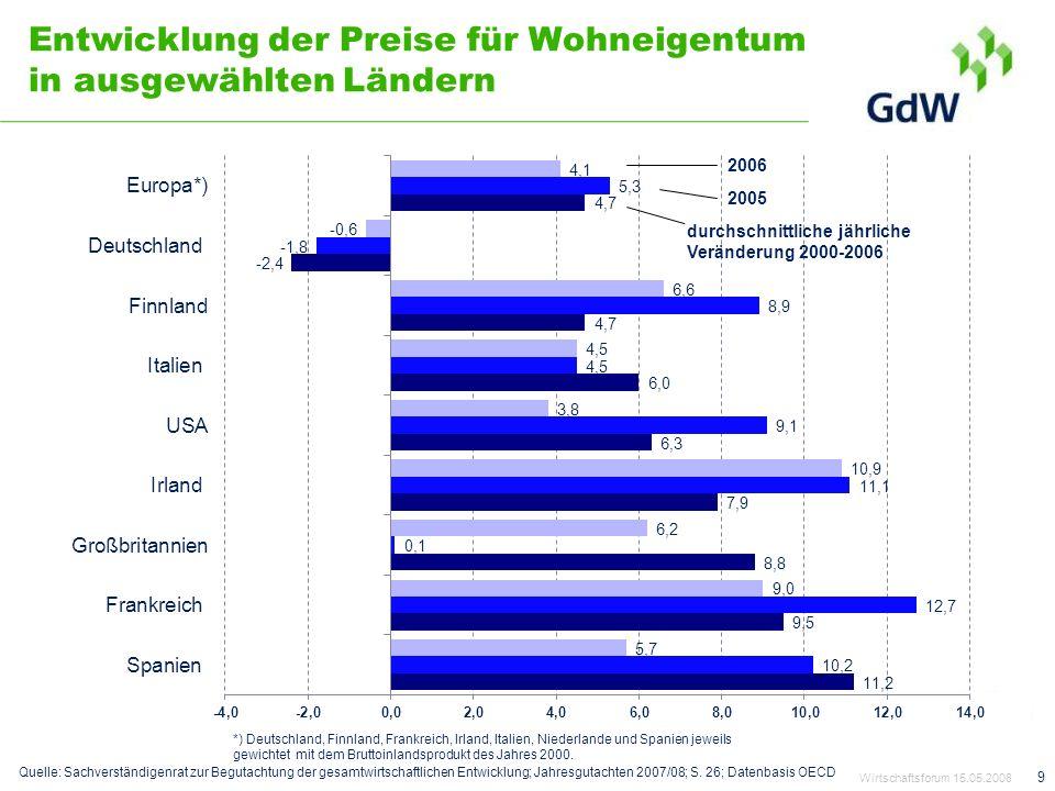 Entwicklung der Preise für Wohneigentum in ausgewählten Ländern 9 durchschnittliche jährliche Veränderung 2000-2006 2005 2006 *) Deutschland, Finnland