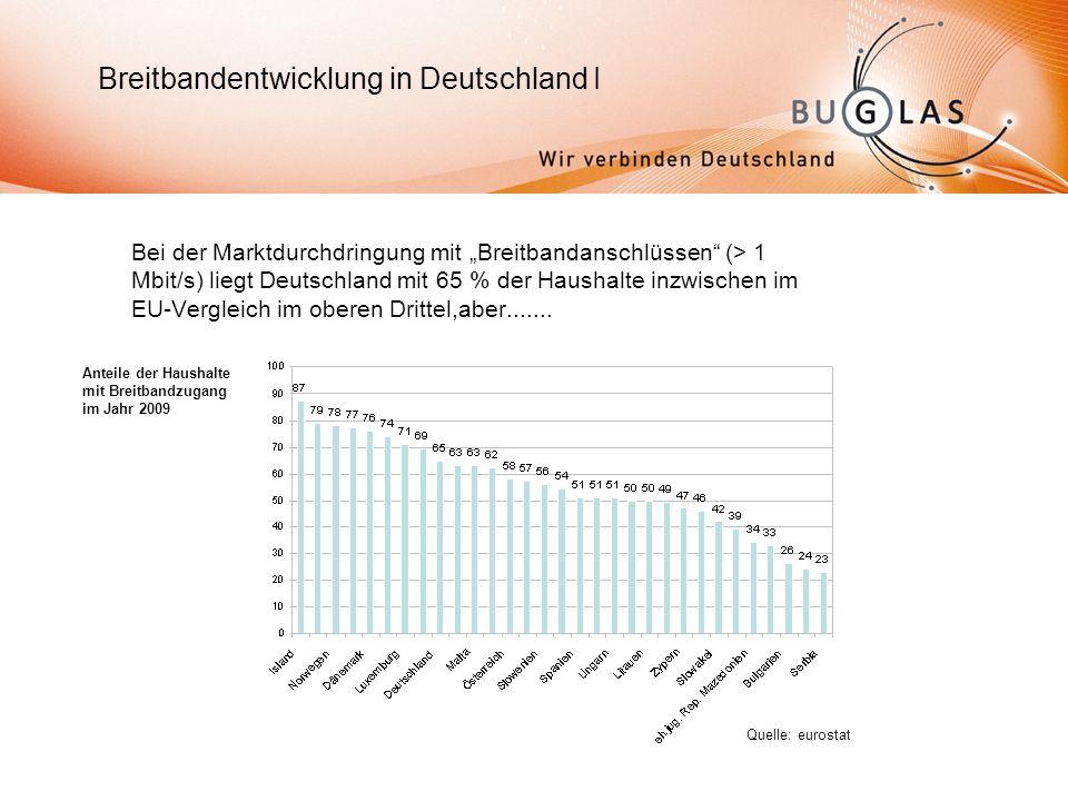 Bei der Marktdurchdringung mit Breitbandanschlüssen (> 1 Mbit/s) liegt Deutschland mit 65 % der Haushalte inzwischen im EU-Vergleich im oberen Drittel,aber.......