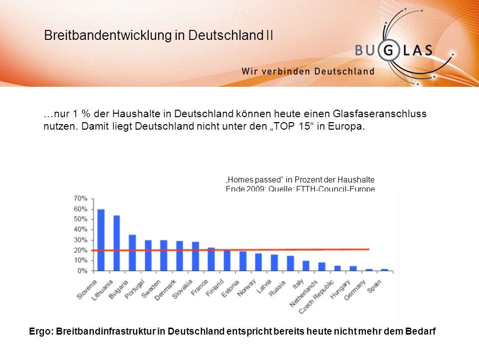 …nur 1 % der Haushalte in Deutschland können heute einen Glasfaseranschluss nutzen.